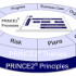 PROJECT in a box supporting AXELOS PRINCE2 Membership